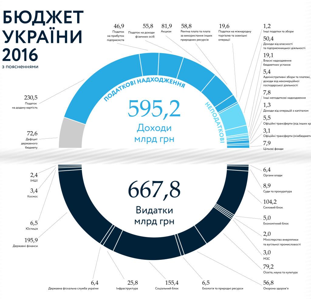Бюджет Украины 2016 - 1