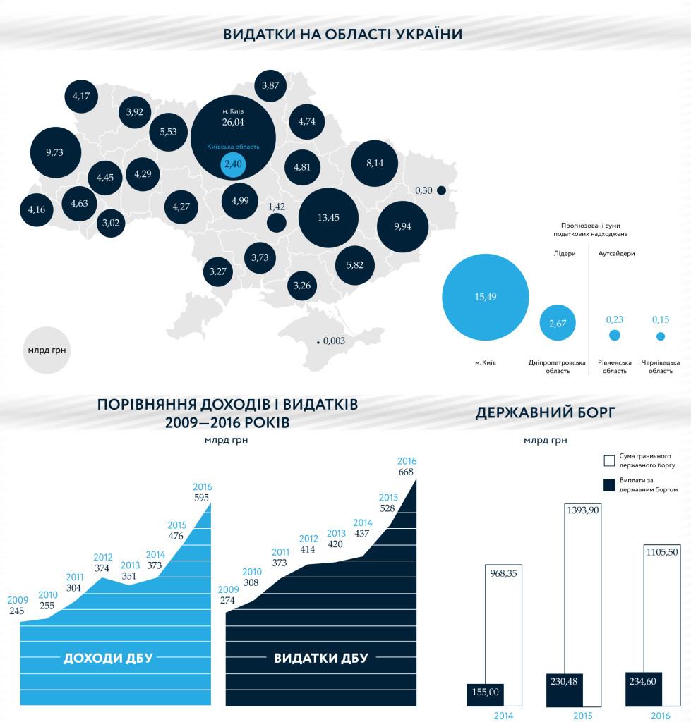Бюджет Украины 2016 - 2