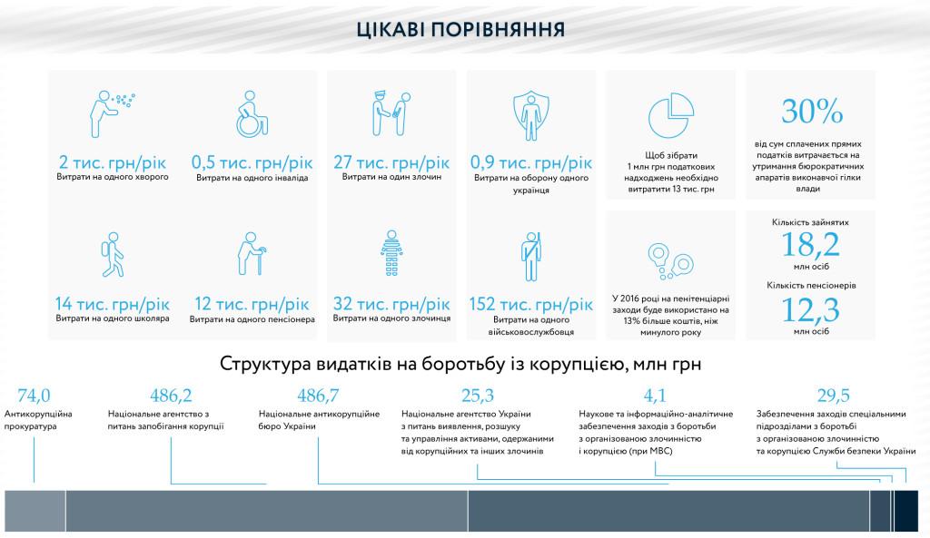 Бюджет Украины 2016 - 3