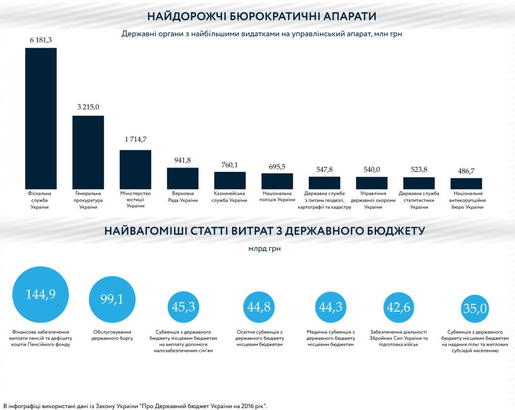 Бюджет Украины 2016 - 4