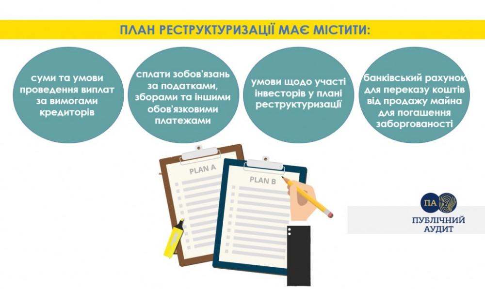 План реструктуризации