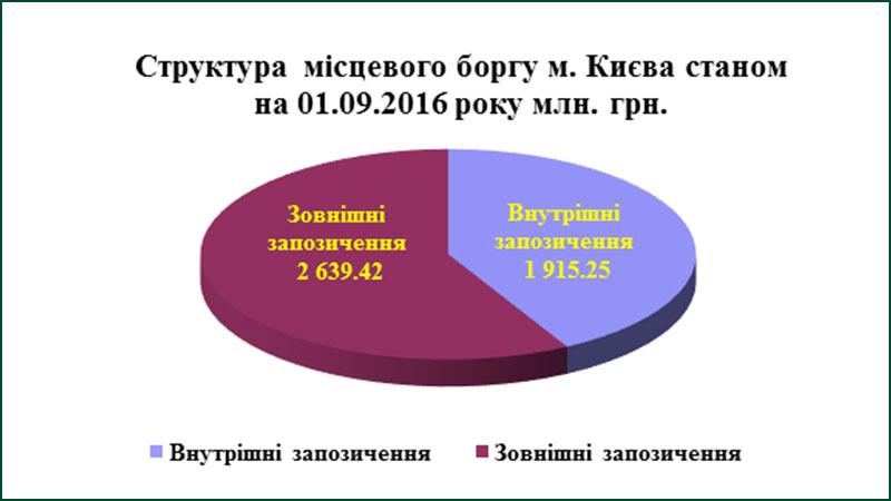 Кредитний рейтинг Києва: чи серйозна загроза?