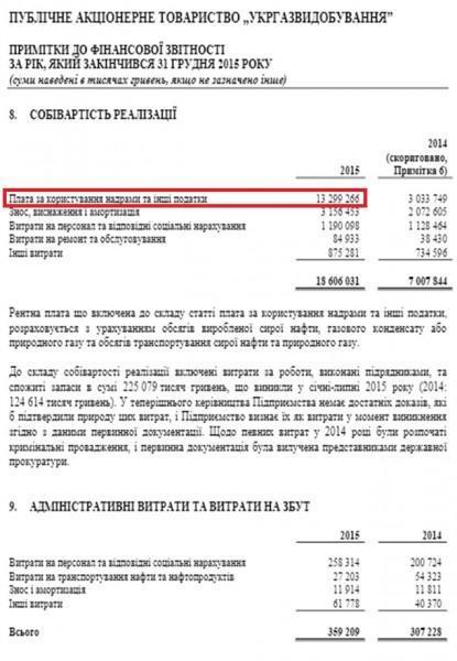 Офіційна (аудитована) фінансова звітність ПАТ «Укргазвидобування»