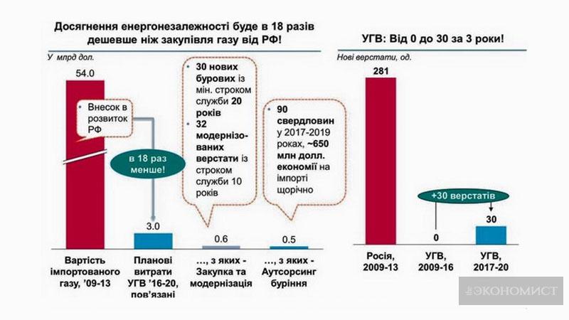 Графік. Зниження тарифів не завадить планам «Укргазвидобування»