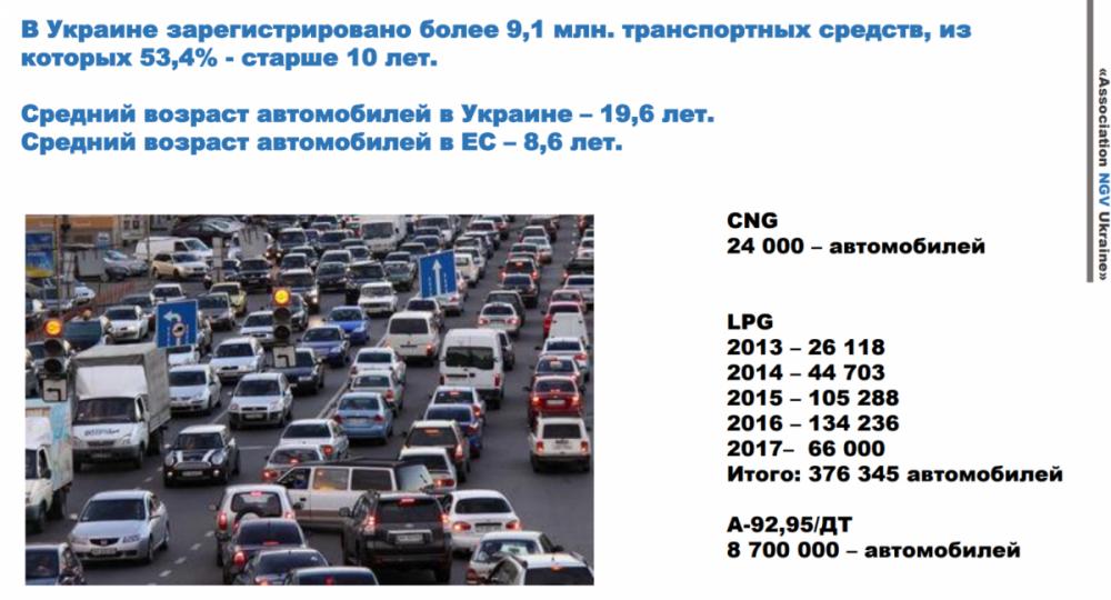 Статистика віку автомобілів в Україні