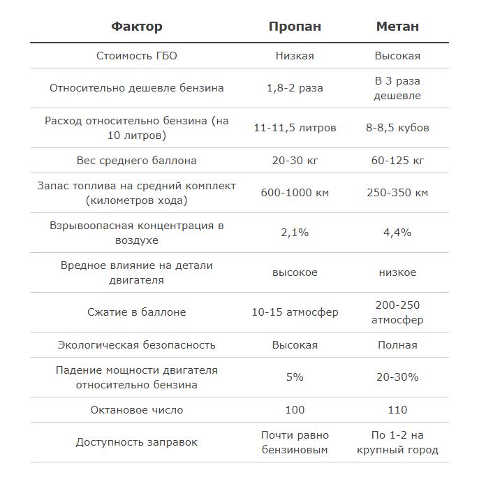 Порівняння характеристик метану і пропану