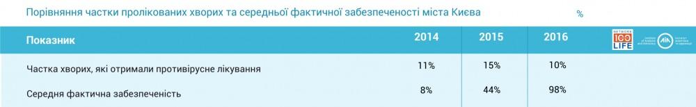 Показник середньої забезпеченості. місто Київ
