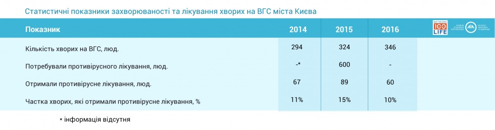 Показники захворюваності та лікування на ВГС. місто Київ