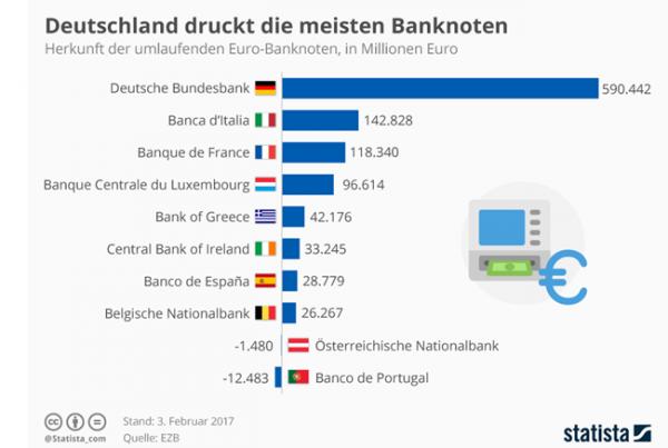 В 2016 году Германия напечатала наибольшее количество евро банкнот (в миллионах евро)