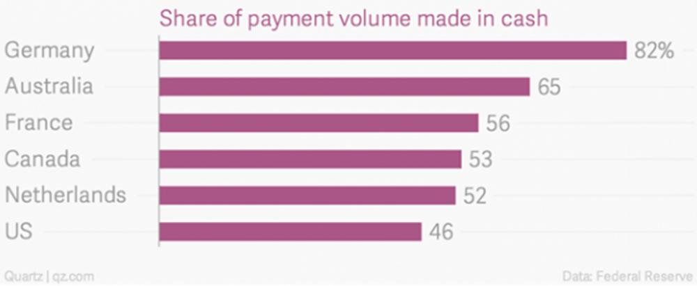 Доля оплаты наличными в разных странах