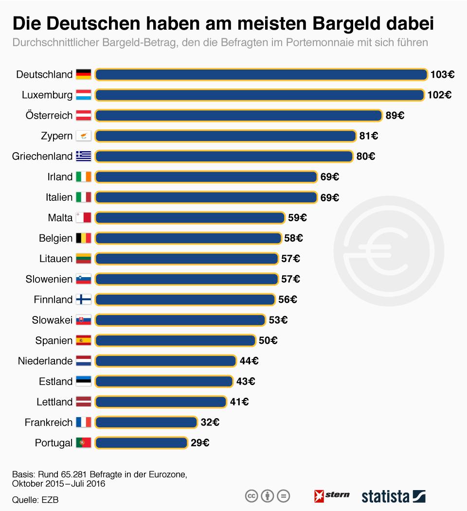 Средняя сумма наличных в кошельках жителей европейских стран