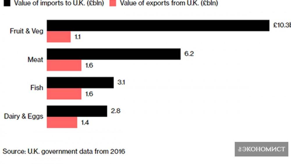 Британский экспорт-импорт продовольствия