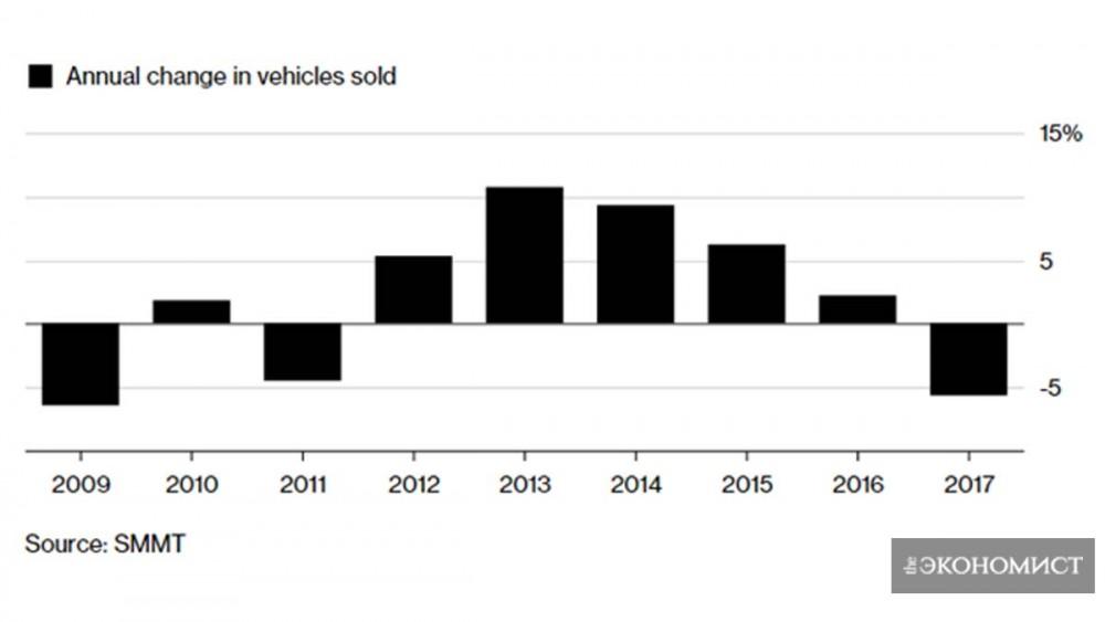 Продажи авто прекратили рост впервые с начала мирового экономического кризиса
