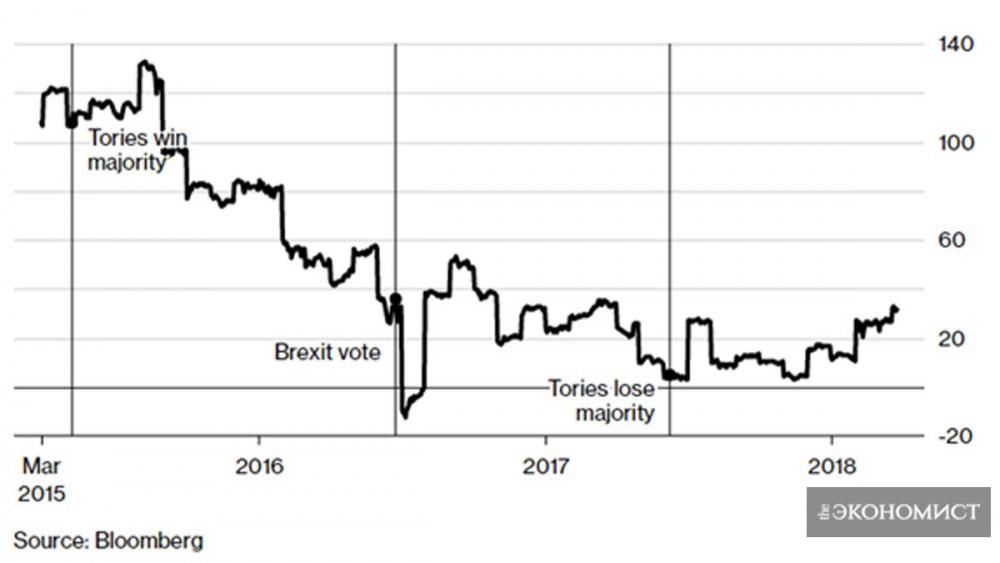 Барометр Брексита показывает, как изменилась экономика Великобритании. Наш показатель достиг максимума в 2015 году, но с тех пор он снижался. Источник: Bloomberg