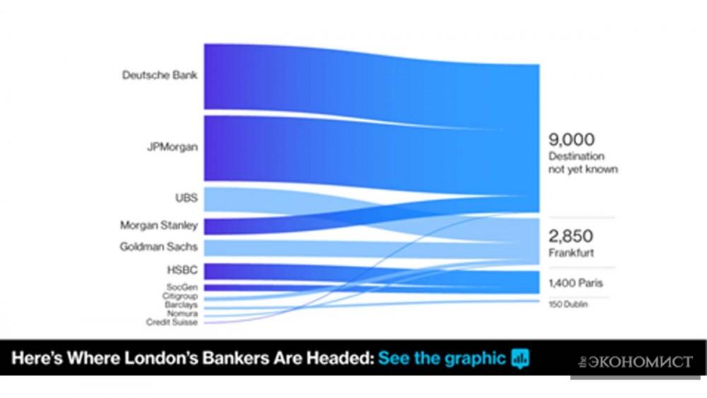 Куда намерены переехать банкиры?