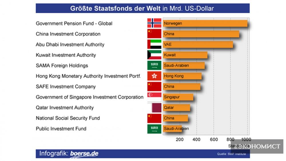 Самые большие государственные фонды в мире в млрд. долларов