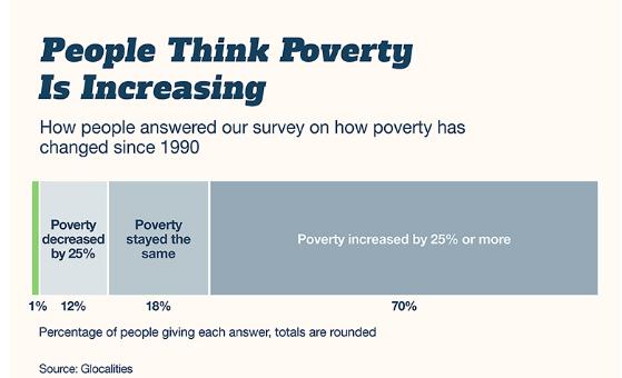 Они ответили правильно – бедность сократилась на 50%.