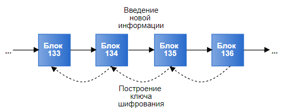 блокчейн-3
