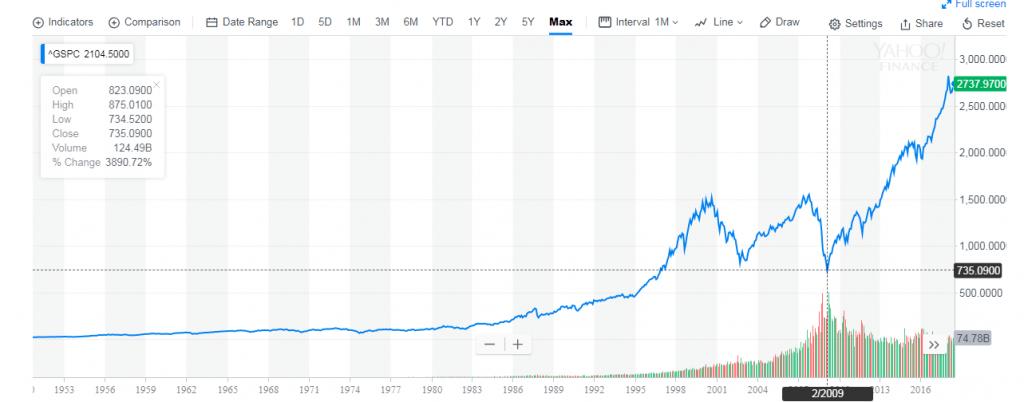 динамика индекса S&P 500